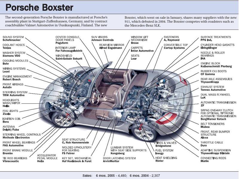 Porsche Boxster Engine Diagram Wiring Diagram Log Rule Super A Rule Super A Superpolobio It